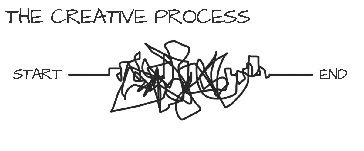 notthecreativeprocess